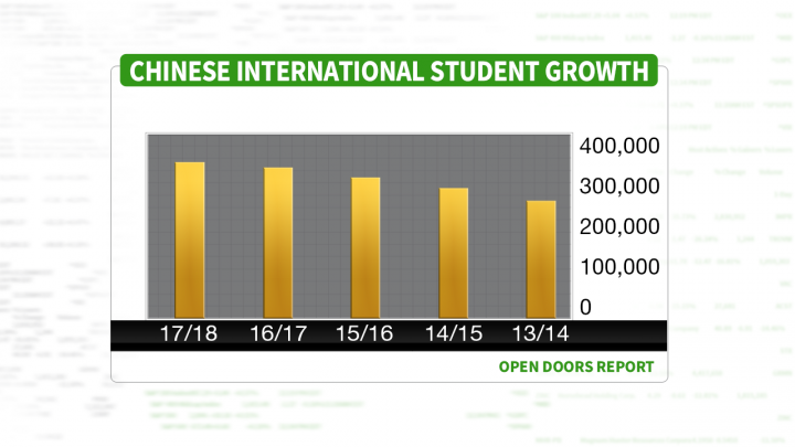 CHINESE INTERNATIONAL STUDENT GROWTH