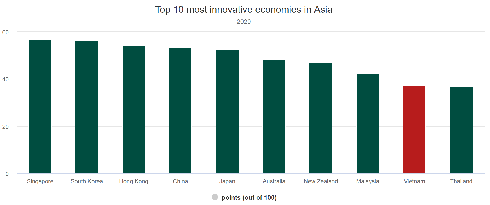 Vietnam ninth in Asia on innovation index