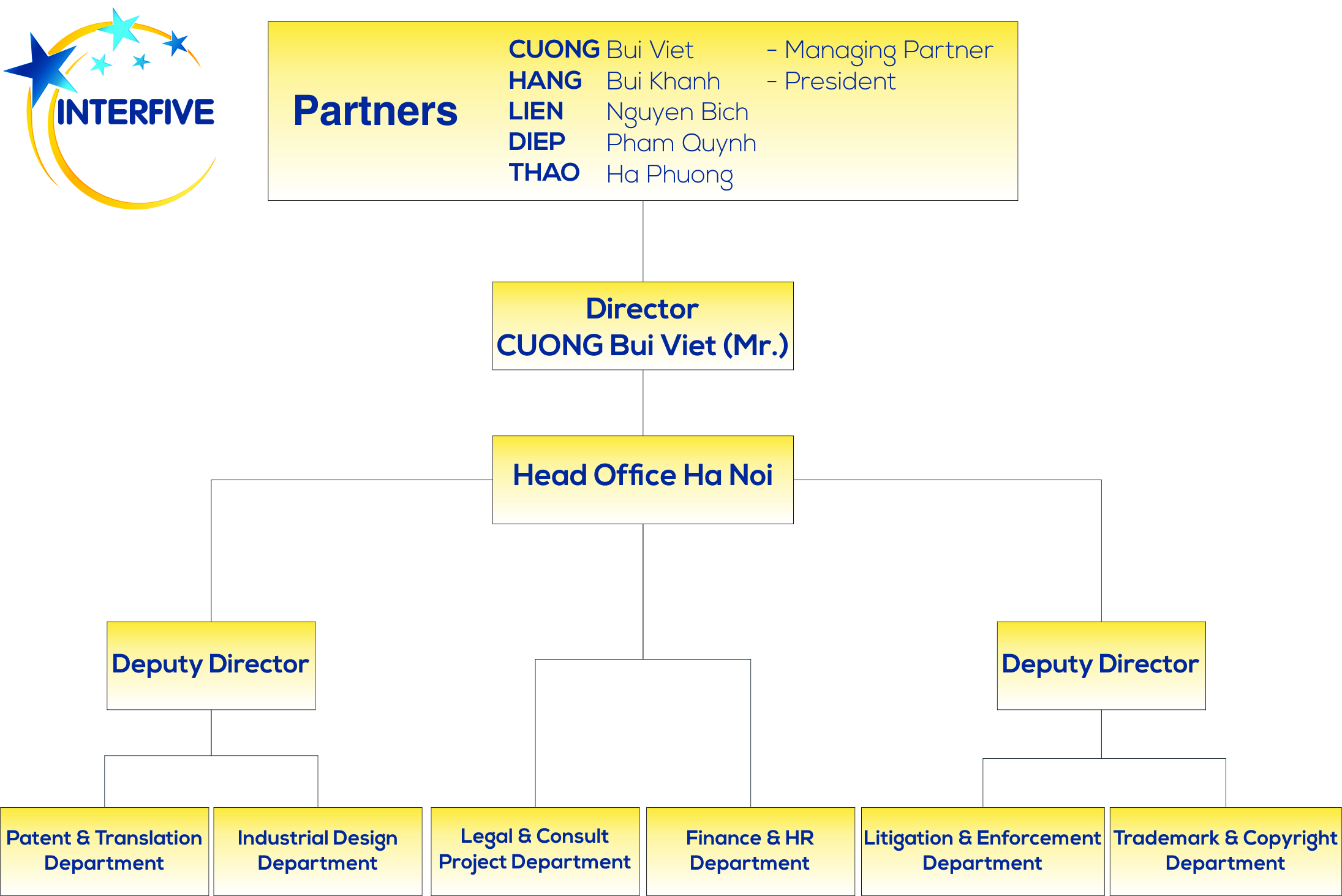 Organization Chart of Interfive